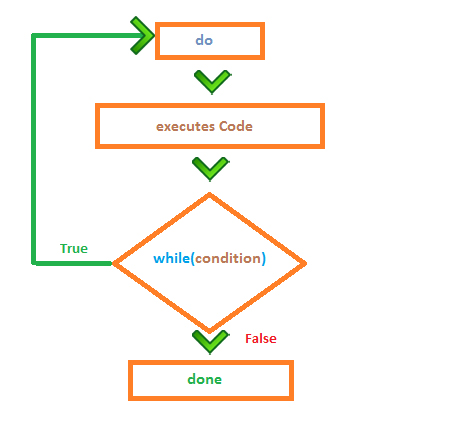 do while-loop flow chart
