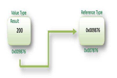 valuetype-parameter-flowchart