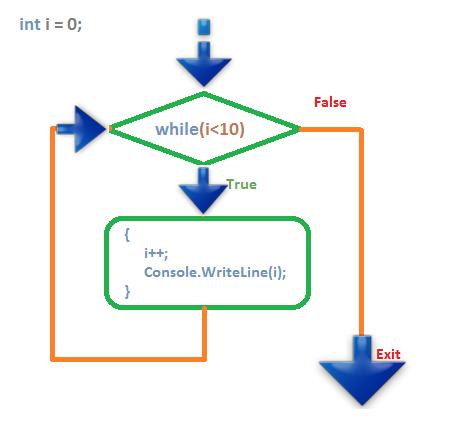 while-loop flow chart