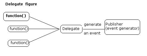 Delegate interview questions and answers | mukesh kumar.