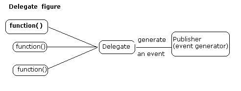 fig-delegate