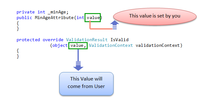 Understand Custom Validation